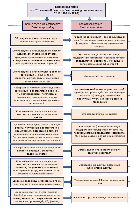 закон о разглашении банковской тайны