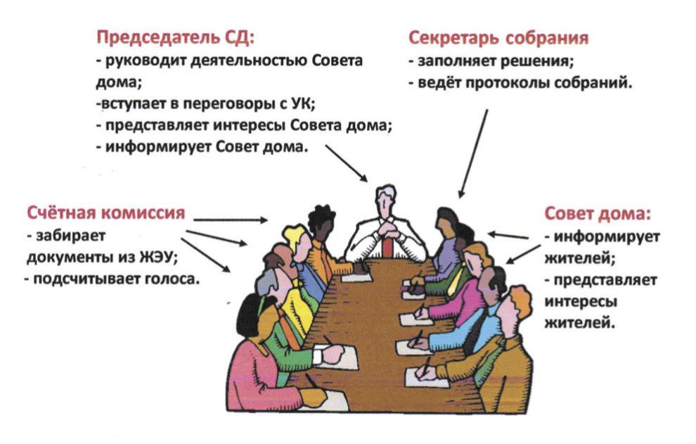 кандидаты в совет дома
