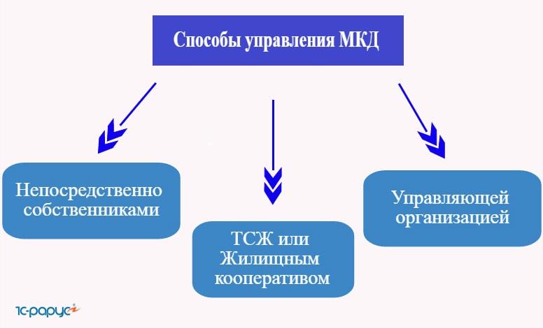 охарактеризуйте порядок управления многоквартирным домом