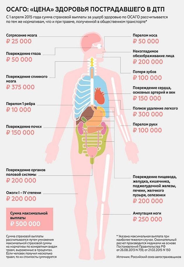 страхование жизни осаго выплаты
